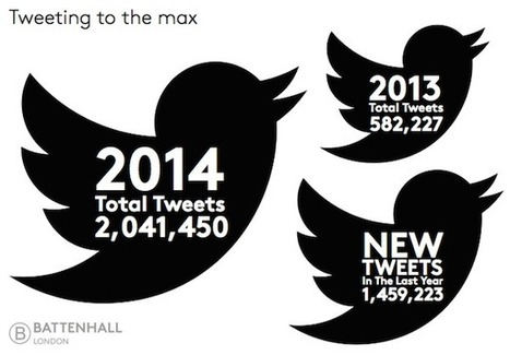90% of Companies in the FTSE 100 are on Twitter [STUDY] | MarketingHits | Scoop.it