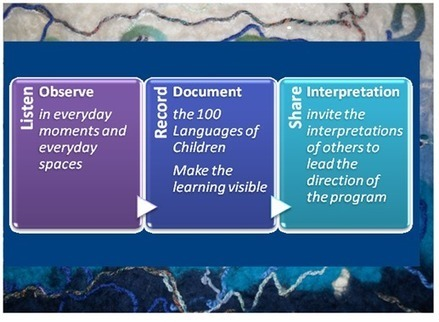 The Three Elements of the Documentation Process– Moving beyond Display to Interpretation | Full Day kindergarten | Scoop.it