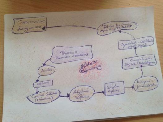 CUED: Tendencias, investigación, análisis...de procesos de aprendizaje! (prototipos)