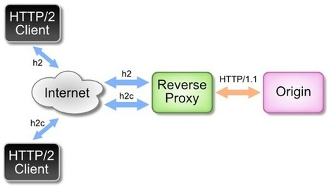 Adaptive Media Streaming over HTTP/2 Trial - BBC R&D | Video Breakthroughs | Scoop.it