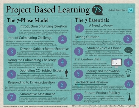 Excellent Poster Featuring The 7 Essentials of Project Based Learning | Skolbiblioteket och lärande | Scoop.it