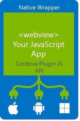 Hybrid Apps per Mobile Devices (Apache Cordova Tools) - DotNetCampania | codice a mano | Scoop.it
