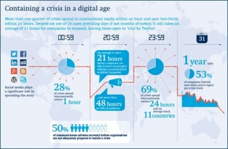 Half of businesses unprepared to handle 'digital age' crises | Beyond Web and Marketing 3.0 | Scoop.it