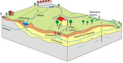 sustainable drainage systems | ambienti ipernaturali | Scoop.it