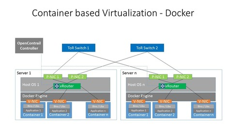Network Solutions for Evolving Containerized Servers | Dedicated Server | Scoop.it