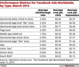 Facebook's Ad Offerings Show Wide Variation in Price, Performance | Social Media Marketing | Scoop.it