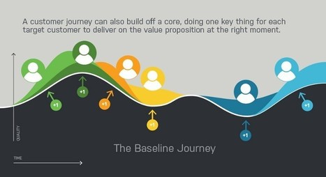 The Baseline Journey | UXploration | Scoop.it