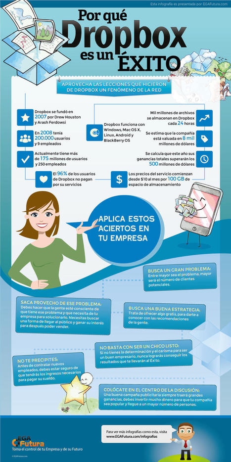Por que Dropbox es un éxito #infografia #infographic #internet | Educación y TIC | Scoop.it