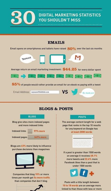 30 Digital Marketing Statistics To Ignore at Your Peril [INFOGRAPHIC] | digital marketing strategy | Scoop.it