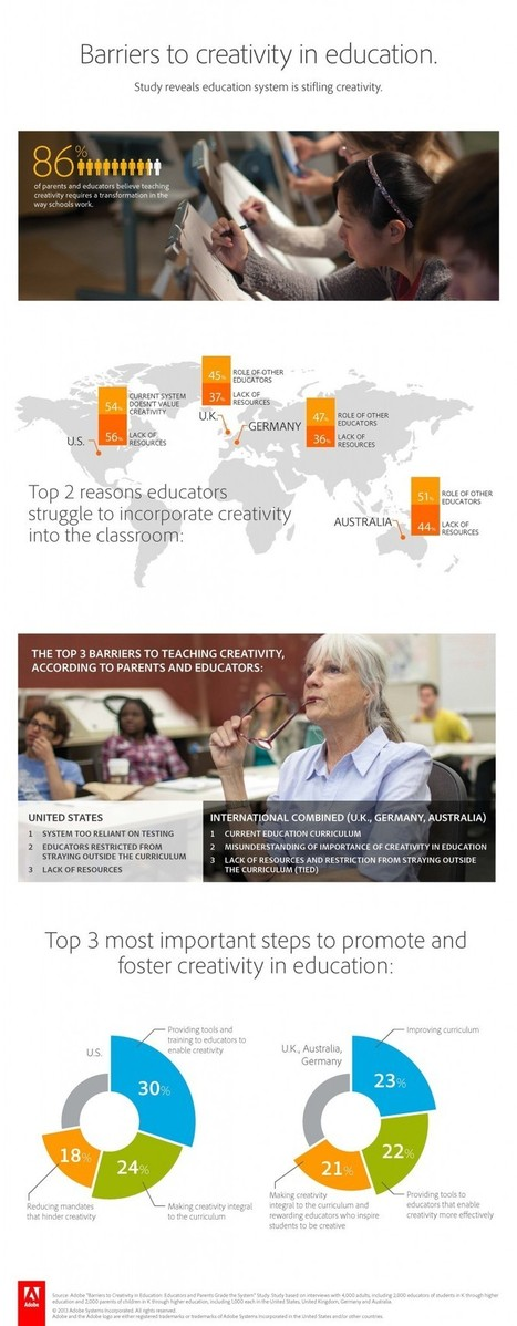 Barriers to Creativity in Education Infographic | Leadership, Innovation, and Creativity | Scoop.it