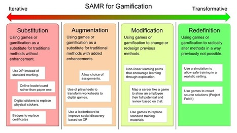 Analysing Gamification with the SAMR Model - Gamified UK Blog | Technology and Teaching | Scoop.it