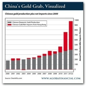 Where's the gold – or the silver? - GOLD ANALYSIS - Mineweb.com | Gold and What Moves it. | Scoop.it