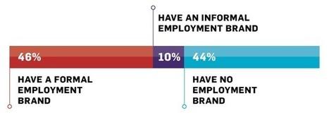 Employment Brands Help Companies Attract & Maintain Top Talent - Business 2 Community | Employment Branding | Scoop.it