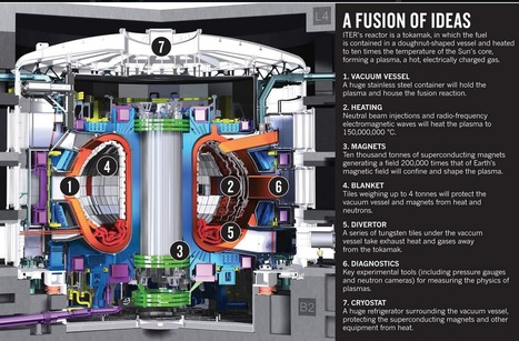 ITER, the multibillion-euro international nuclear-fusion experiment with goal to generate power by 2028 | Amazing Science | Scoop.it