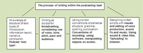 Podcasting | Catherine Dobbie -  activities for classrooms | Scoop.it
