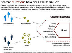 HOW TO: Curate Content For Your Brand | Stephanie Schwab: Socialologist | Brand & Content Curation | Scoop.it