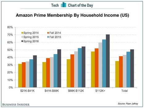 #Amazon #Prime reaches 70% of upper income US households. Wow. | Digital Transformation of Businesses | Scoop.it