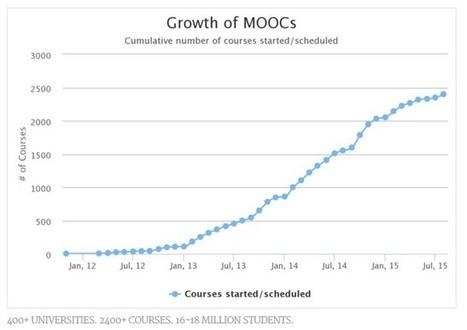 Si les salles de classe universitaires cessaient d'exister : les MOOC en 2015 - imarklab | MOOC, LMS et EAD | Scoop.it