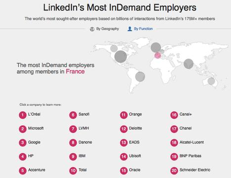 Palmarés des employeurs les plus recherchés en France | Altaïde | Recrutement et RH 2.0 | Scoop.it