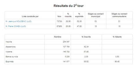 Elections municipales et communautaires 2014 Toulouse 2e Tour | Toulouse La Ville Rose | Scoop.it