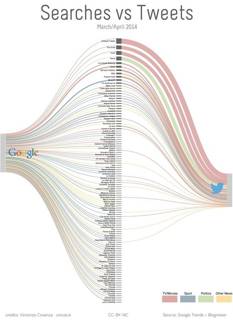 Cosa cercano gli italiani su Google e di cosa parlano su Twitter | Vincos Blog | Web Marketing | Scoop.it