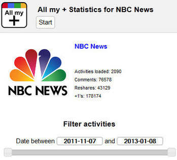 Google+ engagement for news sites: top performers and one-year growth rates | Les médias face à leur destin | Scoop.it