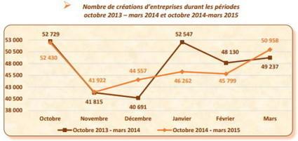 Statistiques de la création d'entreprises début 2015 | Auto-entrepreneur info | Création d'entreprise | Scoop.it