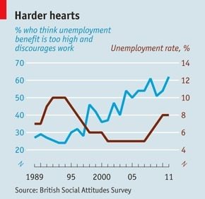 The Economist | Right turn - Britons are getting more conservative. Blame New Labour | YES for an Independent Scotland | Scoop.it