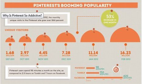 Using Pinterest in Higher Education » Online Universities | EVA | Scoop.it