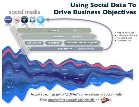 Using social data to drive business objectives | SavingCase | Scoop.it