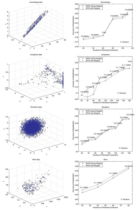 Semi-Supervised Fuzzy Clustering with Feature Discrimination   Social Foraging   Scoop.it