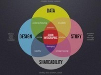 How to design a shareable infographic - Real Business | Digital Media blends innovation | Scoop.it