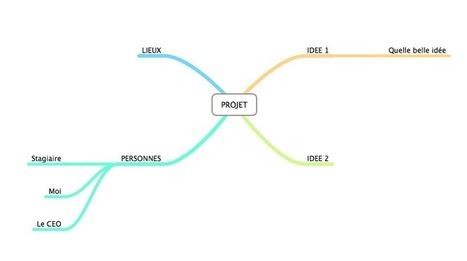 3 outils indispensables pour gérer n'importe quel projet | Innovations pédagogiques numériques | Scoop.it