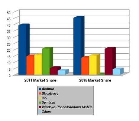 dailywireless.org » Smartphones: 1 Billion by 2015 | Mobile, Tablets & More | Scoop.it