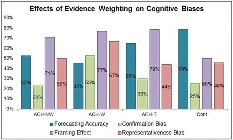 Reduce Bias In Analysis: Why Should We Care? (Or: The Effects Of Evidence Weighting On Cognitive Bias And Forecasting Accuracy) | Writing, Research, Applied Thinking and Applied Theory: Solutions with Interesting Implications, Problem Solving, Teaching and Research driven solutions | Scoop.it
