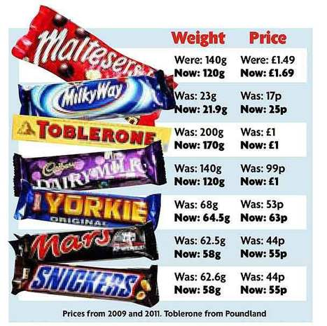Chocolate bars soar in price... as they shrink in size - mirror.co.uk   @FoodMeditations Time   Scoop.it