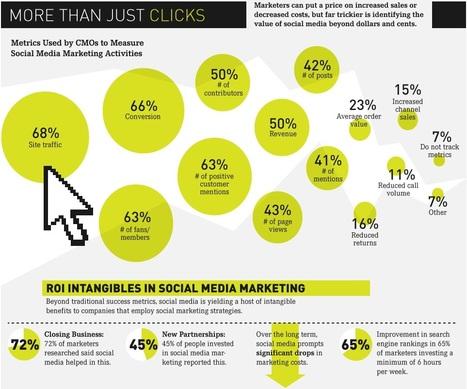 Médias sociaux : comment les entreprises mesurent-elles le retour sur investissement ? | Social Media, Content Branding, Inbound Marketing, ... | Scoop.it