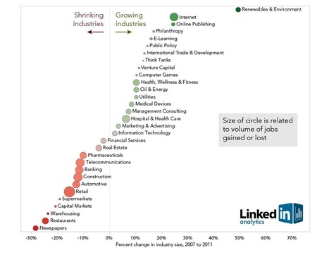 LinkedIn Industry Trends: Winners and Losers During the Great Recession | Trend | Scoop.it