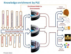 Knowledge Enrichment in organizations | Networked employee | Scoop.it