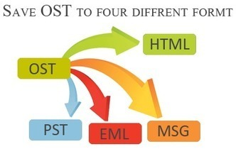OST to PST Solution   ost-to-pst   Scoop.it