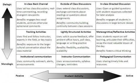 A framework for teaching with Twitter - Mind Dump | TELT | Scoop.it