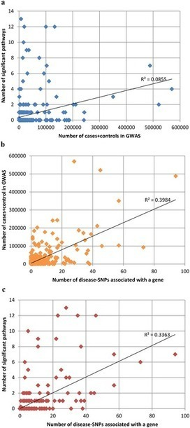 Large Scale Analysis of Phenotype-Pathway Relationships Based on GWAS Results | PlantBioInnovation | Scoop.it