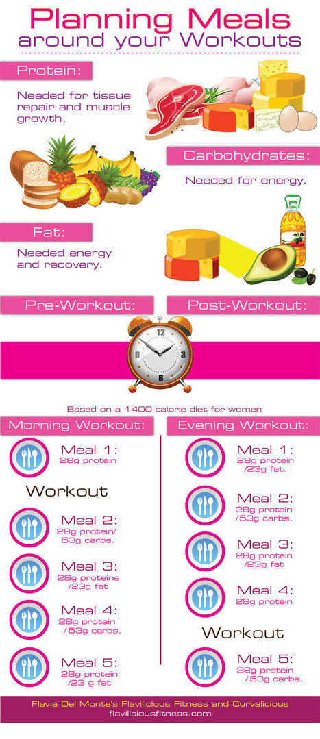 Planning Meals Infographic | Health & Fitness through Diet & Exercise | Scoop.it