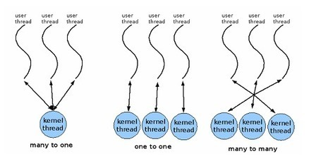 Multi Threading - Operating System   Exam result 2013   Scoop.it