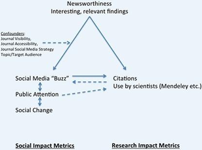 BMJ Blogs: BMJ Web Development Blog » Blog Archive » Twimpact factors: can tweets really predict citations? | Salud Publica | Scoop.it