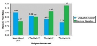 Religion and health - a double edged sword | Religion | Scoop.it