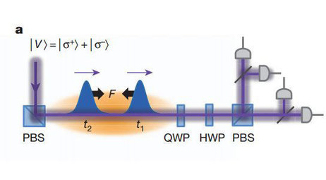 Harvard and MIT Scientists Create Never-Before-Seen Form of Matter | STEM | Scoop.it