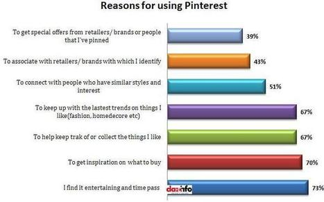15+ Interesting Pinterest Stats For 2013: Justifying Its Need For Brands !! | Pinterest | Scoop.it