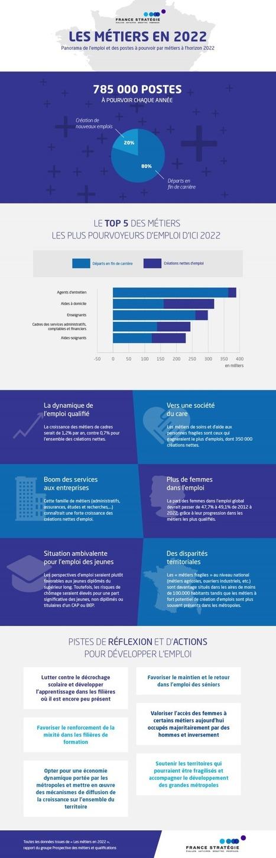 Les métiers en 2022 (Prospective des métiers et des qualifications) | CCI du Tarn | Scoop.it