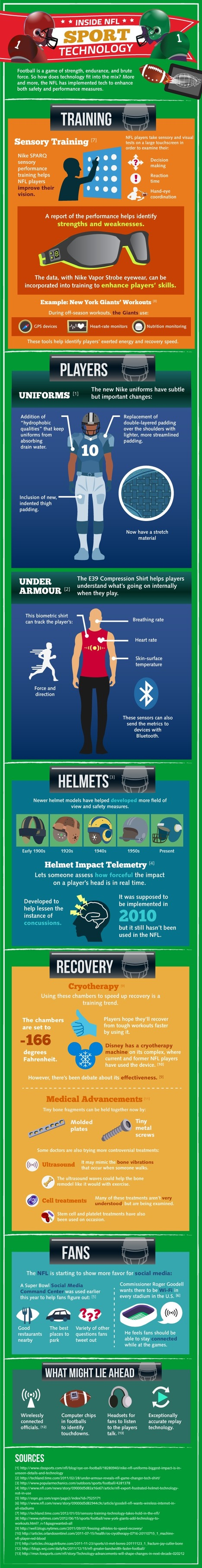 An Inside Look at NFL Sports Technology (INFOGRAPHIC)   Extreme Ride   Scoop.it
